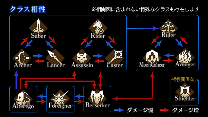 Servants Fategrand Order Wikia Fandom Powered By Wikia