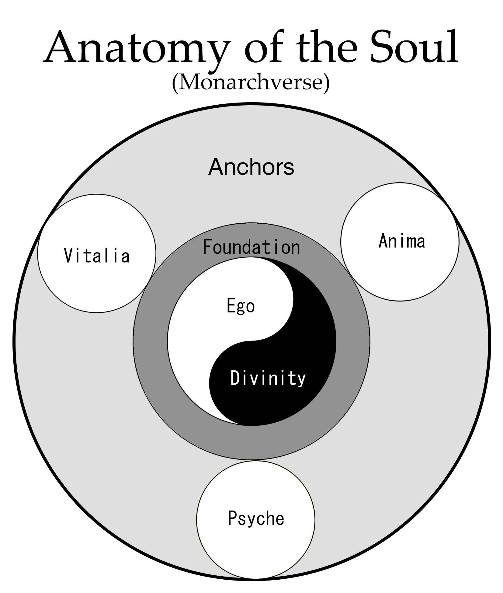 Image - Anatomy of the Soul.jpg | FC/OC Vs Battles Wiki | FANDOM ...