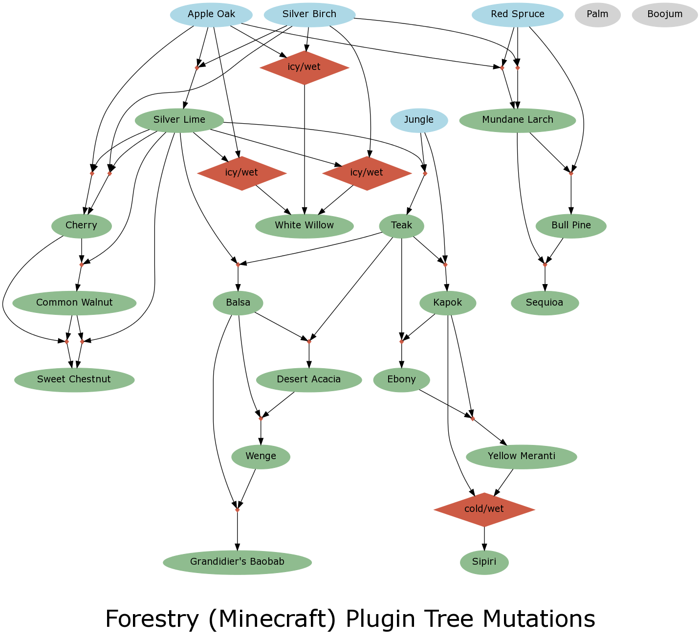 Tree Species | Feed The Beast Wiki | FANDOM powered by Wikia