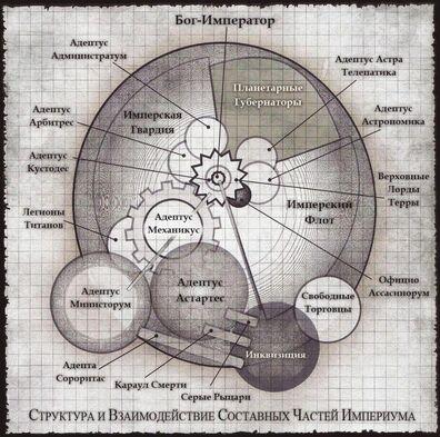 Структура Империума