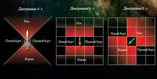 Схема стрельбы кораблей
