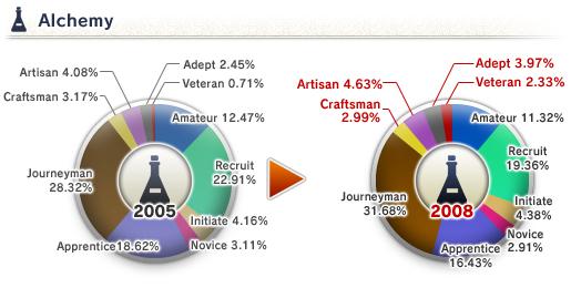 The 8th Vanadiel Census (05-16-2008)-Alchemy Skill