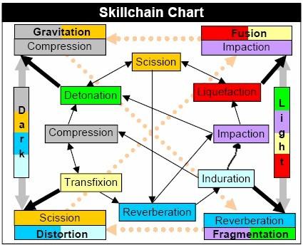 Skillchainchart
