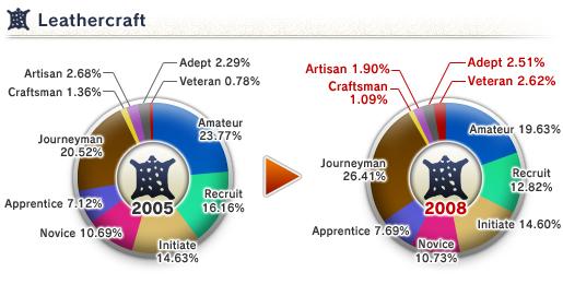 The 8th Vanadiel Census (05-16-2008)-Leathercraft Skill
