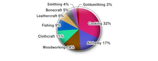 The 8th Vanadiel Census (05-16-2008)-Skill Levels (Pie)