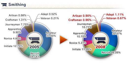 The 8th Vanadiel Census (05-16-2008)-Smithing Skill
