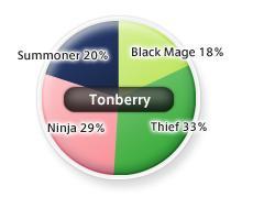Tonberryjobs