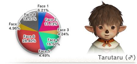 The 8th Vanadiel Census (05-16-2008)-M Taru Face