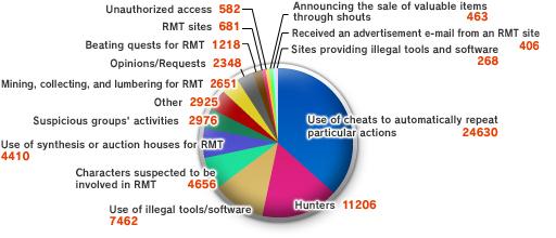 The 8th Vanadiel Census (05-16-2008)-Email Topics