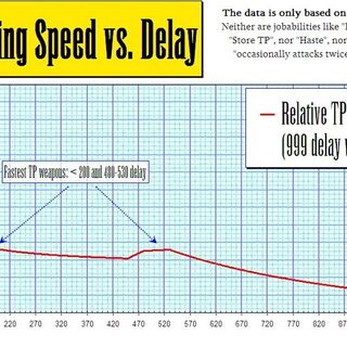 Relative speed of TP Gain vs delay of the weapon