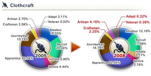The 8th Vanadiel Census (05-16-2008)-Clothcraft Skill