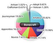 BonecraftStats