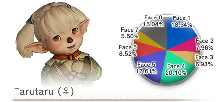 The 8th Vanadiel Census (05-16-2008)-F Taru Face