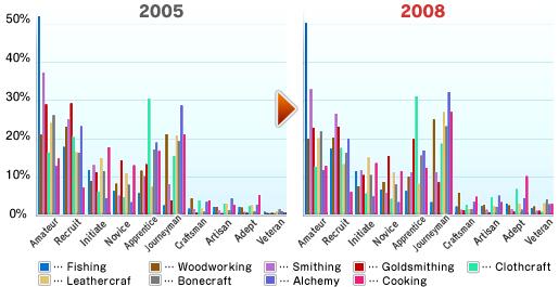 The 8th Vanadiel Census (05-16-2008)-Skill Levels