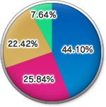 The 9th Vanadiel Census-Login Time2