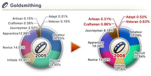The 8th Vanadiel Census (05-16-2008)-Goldsmithing Skill