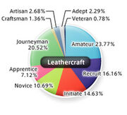 LeathercraftStats