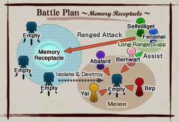 DPromyvion Battle Plan