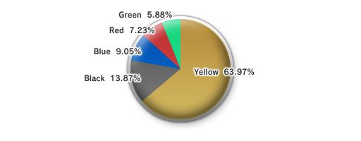 The 8th Vanadiel Census (05-16-2008)-Chocobo