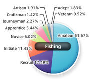 FishingStats