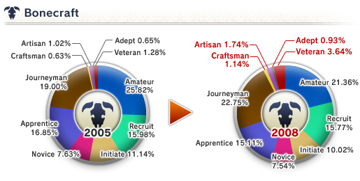 The 8th Vanadiel Census (05-16-2008)-Bonecraft Skill