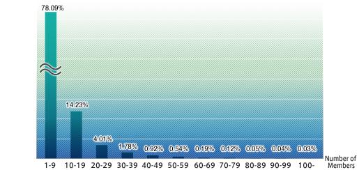 The 8th Vanadiel Census (05-16-2008)-Linkshells