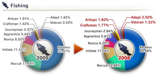 The 8th Vanadiel Census (05-16-2008)-Fishing Skill