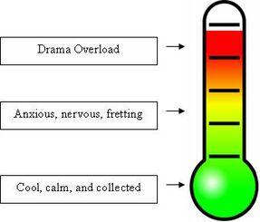 Dramameter