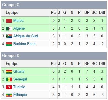 Image phase de poule coupe afrique des nations wiki fifastory fandom powered by wikia - Coupe d afrique wikipedia ...