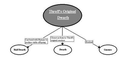 Throff's Dwarfs