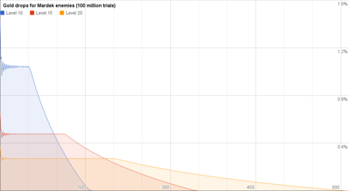 Mardek sample gold distribution