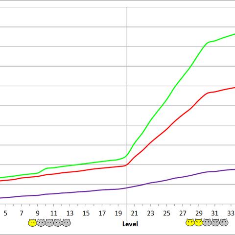 Pulse Soldier development chart.