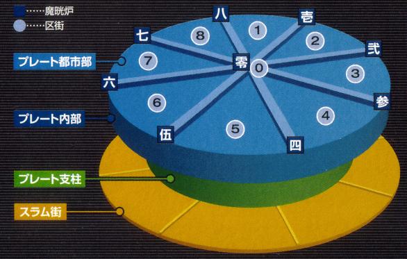 File:Midgar Diagram.jpg