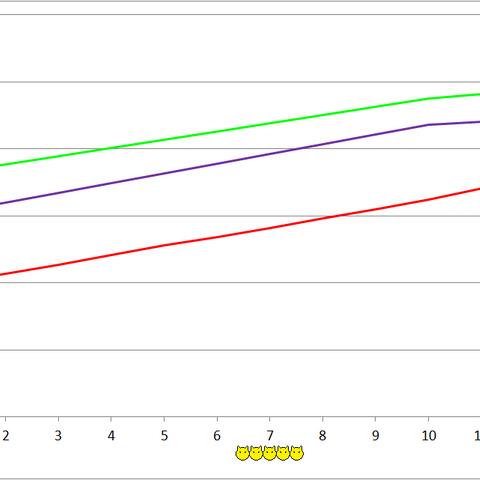 Typhon development chart.