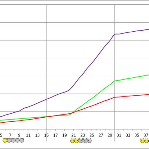 Gremlin development chart.