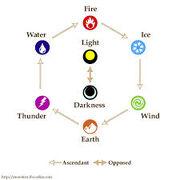 FFXI element wheel
