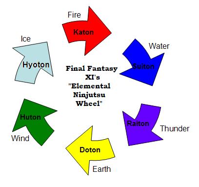 ElementalWheel