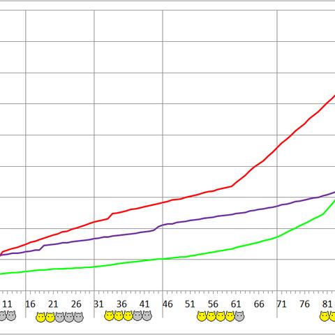 Mandrake development chart.