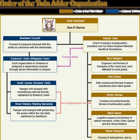 Gridania political diagram.