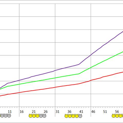 Rangda development chart.