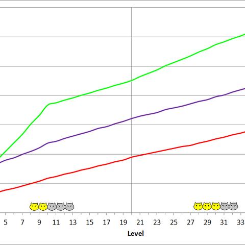 Exoray development chart.