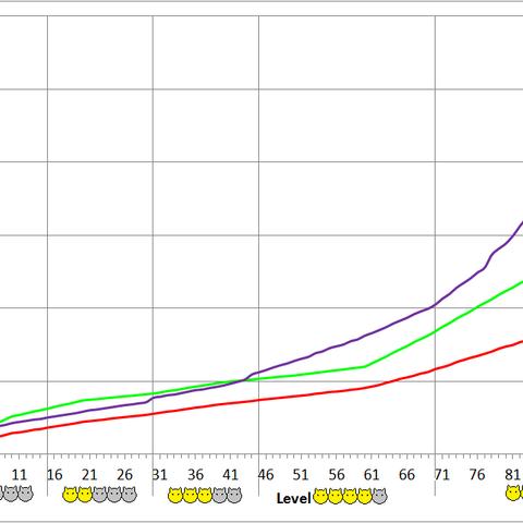 Spiceacilian development chart.