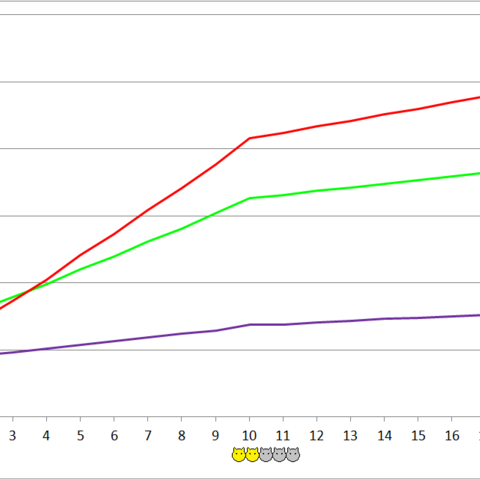 Munchkin development chart.