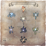 Prime Elements Chart FFXI Art