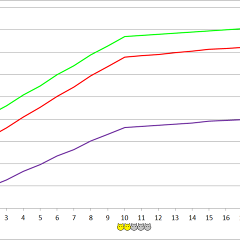 Orion development chart.