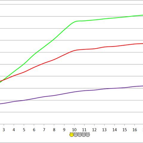 Hoplite development chart.