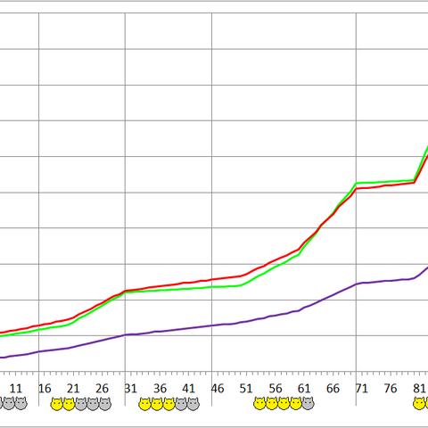 Svarog development chart.