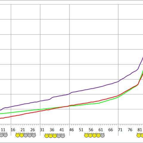 Gahongas development chart.
