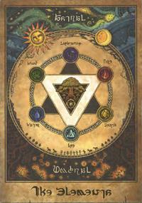 FFXIV Elemental Chart