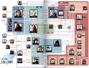 FFVII Relationship Map